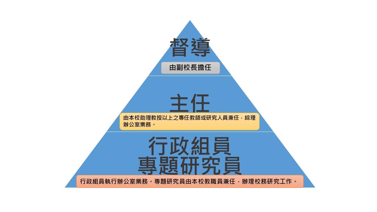 組織架構圖片1